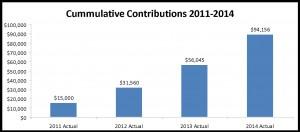 Cumulative Contributions 2011-2014